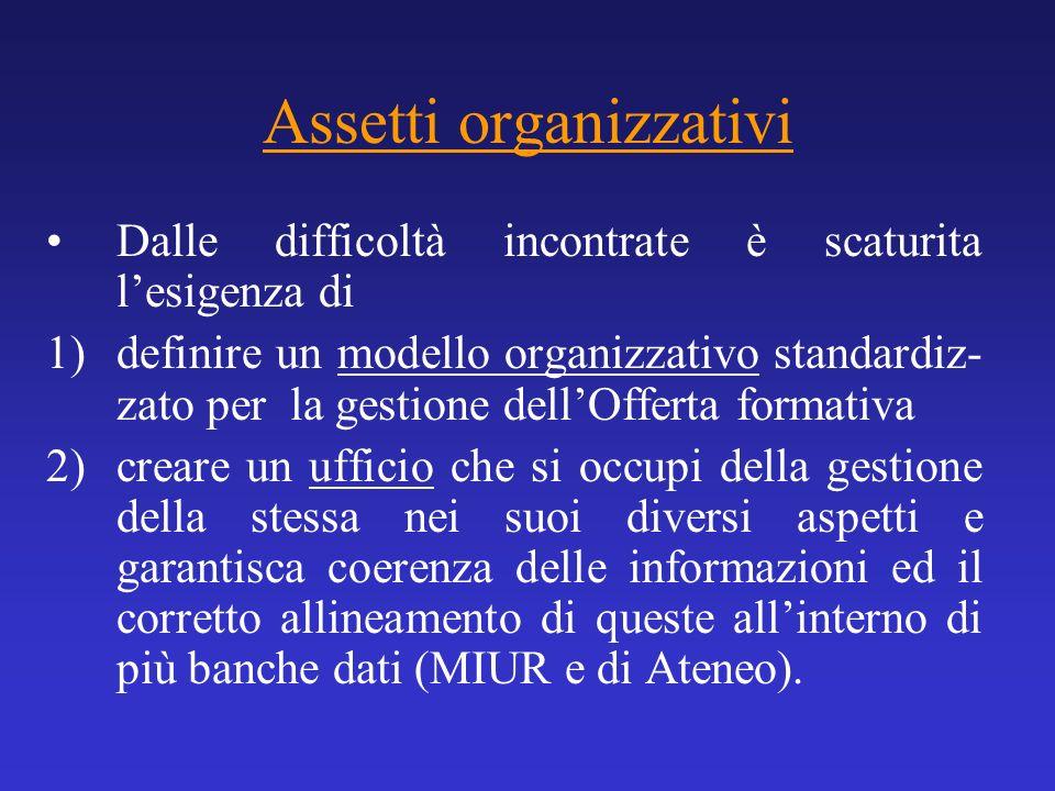 Assetti organizzativi Dalle difficoltà incontrate è scaturita lesigenza di 1)definire un modello organizzativo standardiz- zato per la gestione dellOf