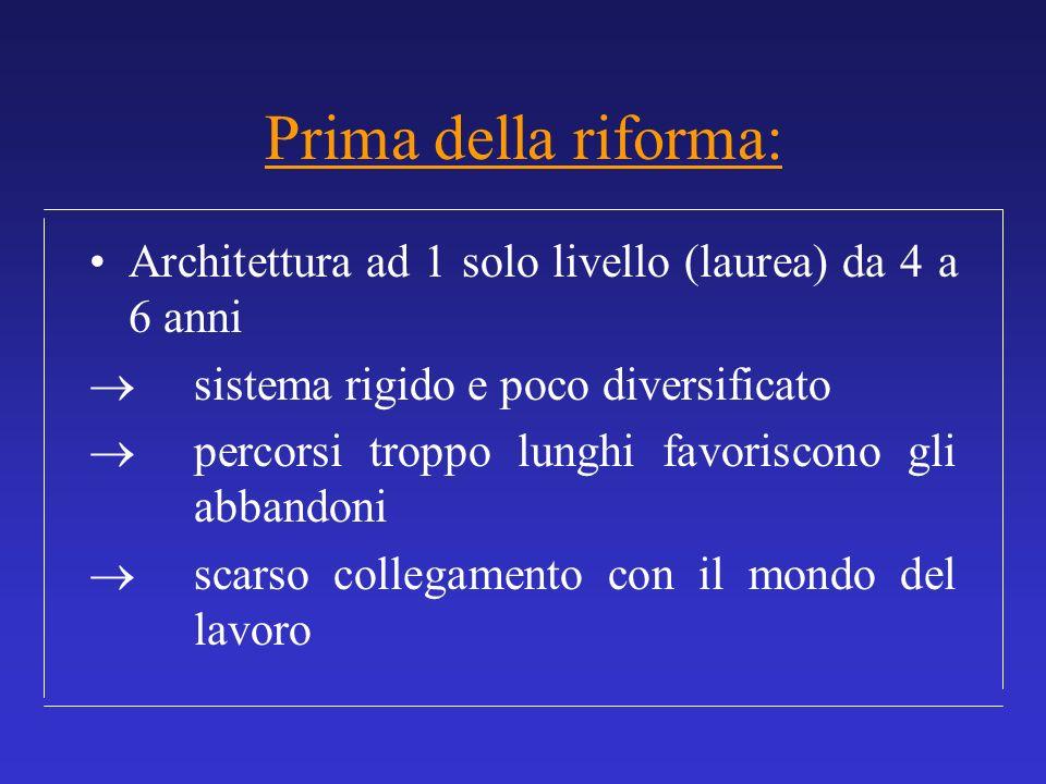 Prima della riforma: Architettura ad 1 solo livello (laurea) da 4 a 6 anni sistema rigido e poco diversificato percorsi troppo lunghi favoriscono gli