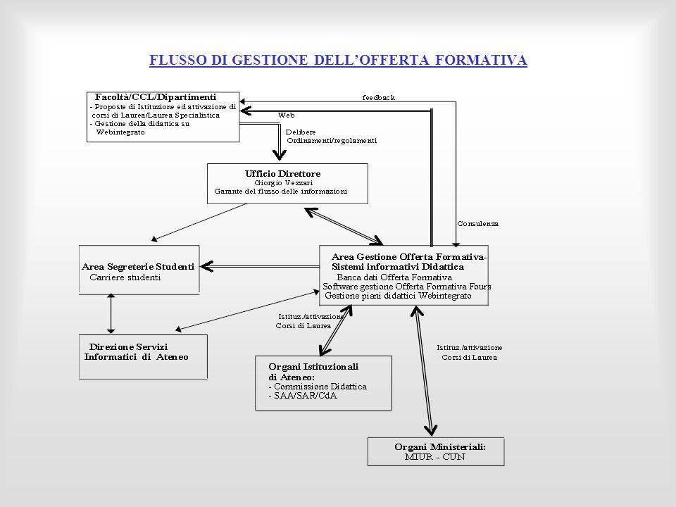 FLUSSO DI GESTIONE DELLOFFERTA FORMATIVA