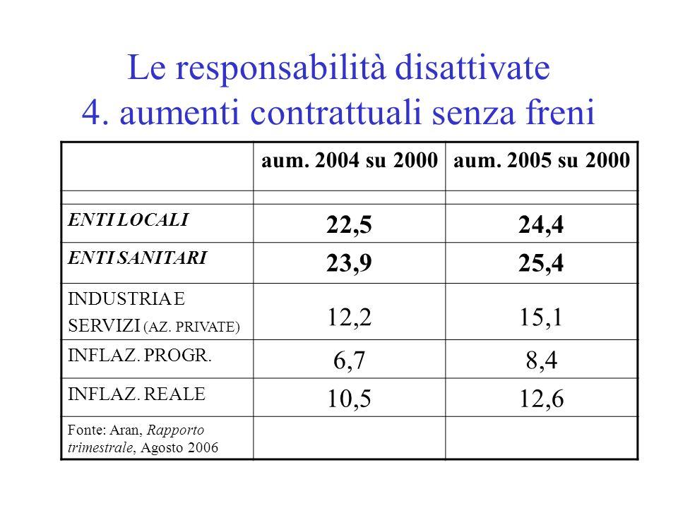 Le responsabilità disattivate 4. aumenti contrattuali senza freni aum.