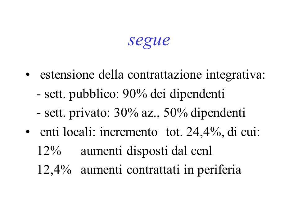 segue estensione della contrattazione integrativa: - sett.