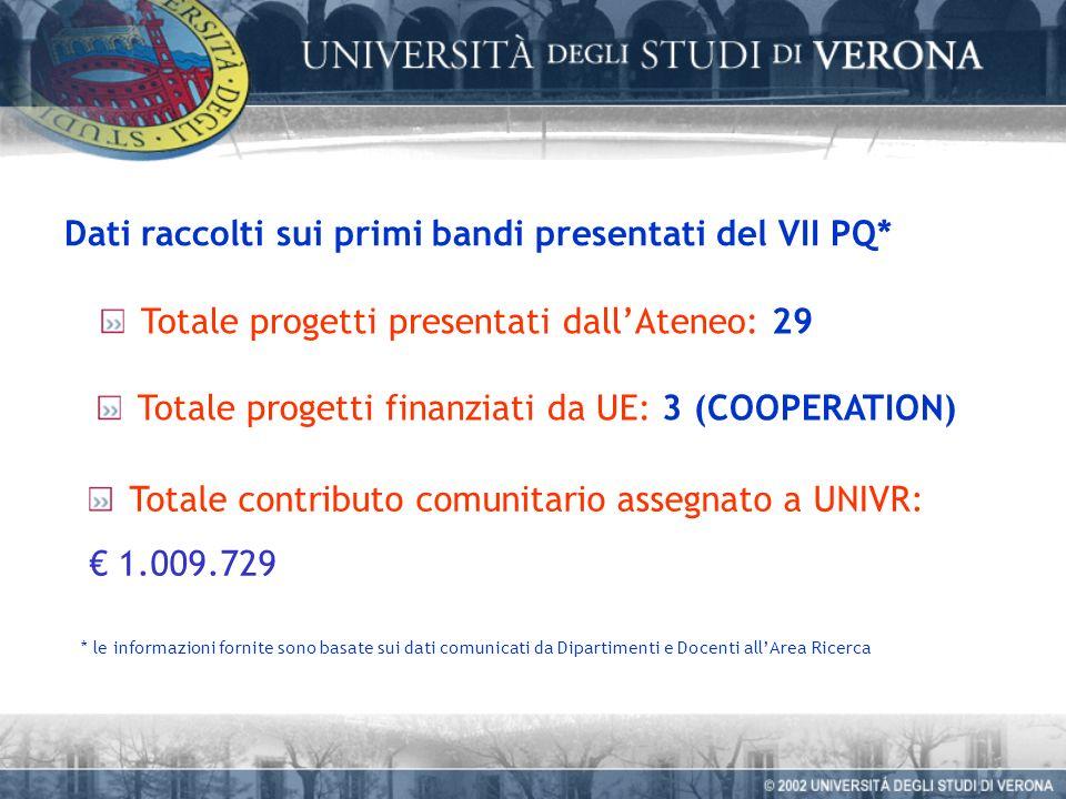 Dati raccolti sui primi bandi presentati del VII PQ* Totale progetti presentati dallAteneo: 29 Totale progetti finanziati da UE: 3 (COOPERATION) * le informazioni fornite sono basate sui dati comunicati da Dipartimenti e Docenti allArea Ricerca Totale contributo comunitario assegnato a UNIVR: 1.009.729
