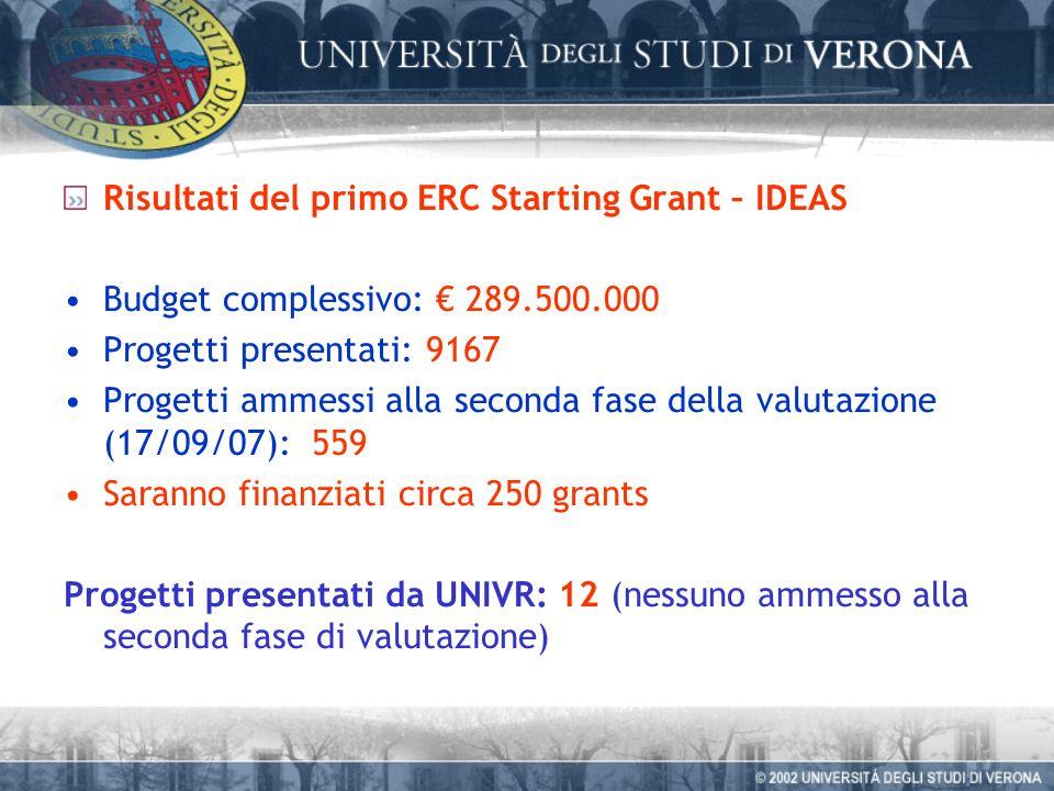 Risultati del primo ERC Starting Grant – IDEAS Budget complessivo: 289.500.000 Progetti presentati: 9167 Progetti ammessi alla seconda fase della valutazione (17/09/07): 559 Saranno finanziati circa 250 grants Progetti presentati da UNIVR: 12 (nessuno ammesso alla seconda fase di valutazione)