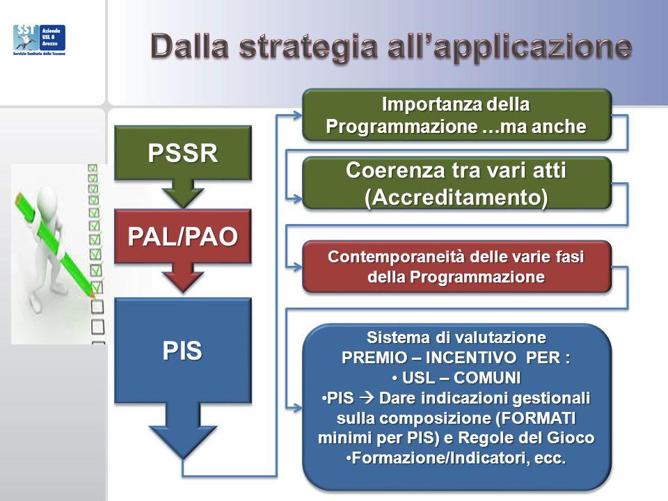 PSSRPSSR PAL/PAOPAL/PAO PISPIS Coerenza tra vari atti (Accreditamento) Contemporaneità delle varie fasi della Programmazione Sistema di valutazione PREMIO – INCENTIVO PER : USL – COMUNI USL – COMUNI PIS Dare indicazioni gestionali sulla composizione (FORMATI minimi per PIS) e Regole del GiocoPIS Dare indicazioni gestionali sulla composizione (FORMATI minimi per PIS) e Regole del Gioco Formazione/Indicatori, ecc.Formazione/Indicatori, ecc.