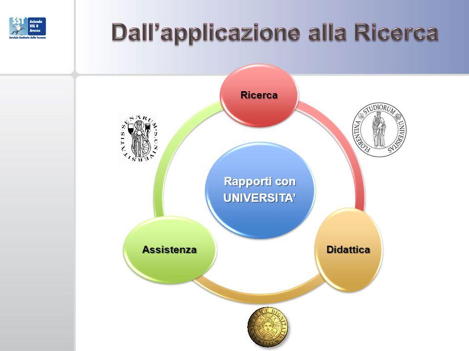 Rapporti con UNIVERSITA Ricerca Didattica Assistenza
