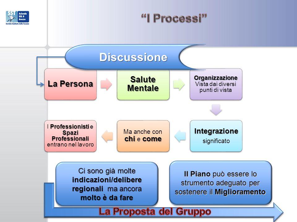 La Persona Salute Mentale Organizzazione Organizzazione Vista dai diversi punti di vista Integrazione significato chi come Ma anche con chi e come Pro