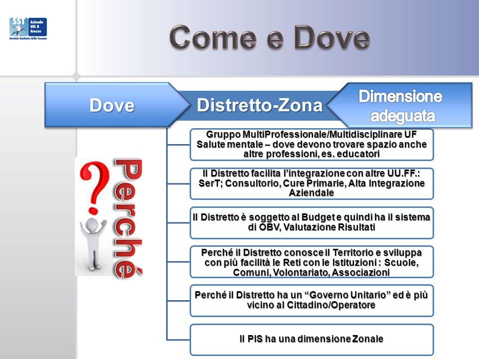 Distretto-Zona Gruppo MultiProfessionale/Multidisciplinare UF Salute mentale – dove devono trovare spazio anche altre professioni, es.