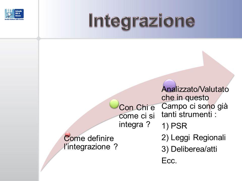 Come definire lintegrazione ? Con Chi e come ci si integra ? Analizzato/Valutato che in questo Campo ci sono già tanti strumenti : 1) PSR 2) Leggi Reg