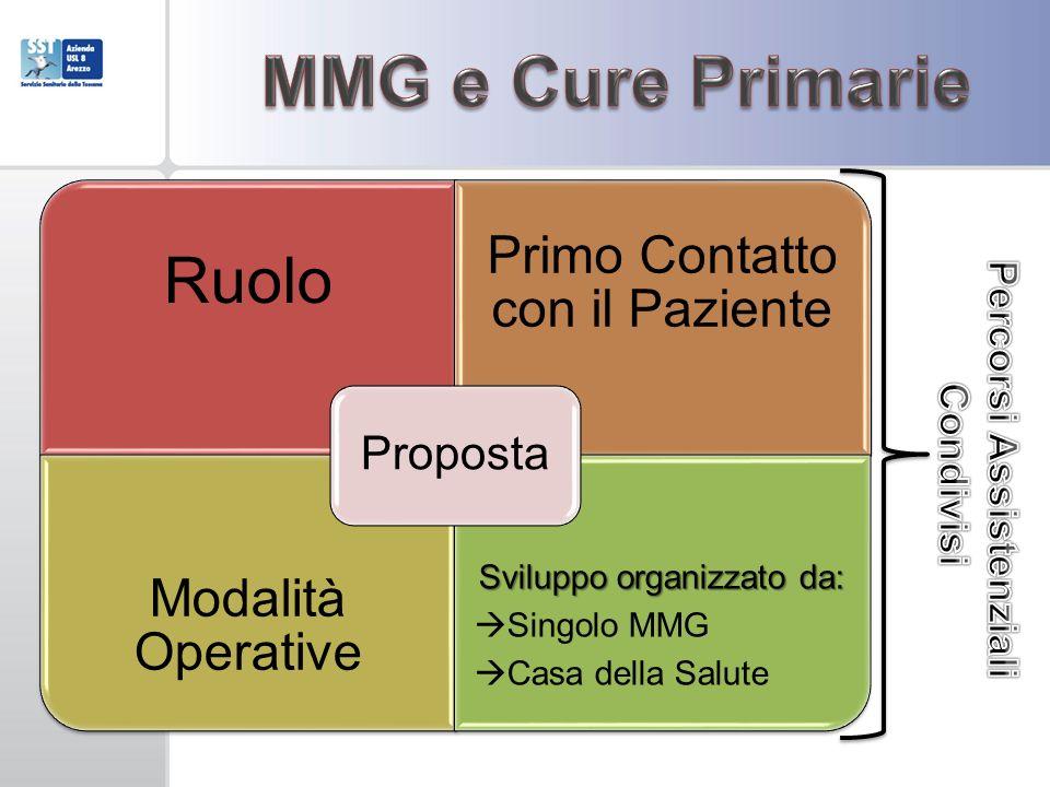 Ruolo Primo Contatto con il Paziente Modalità Operative Sviluppo organizzato da: Singolo MMG Casa della Salute Proposta