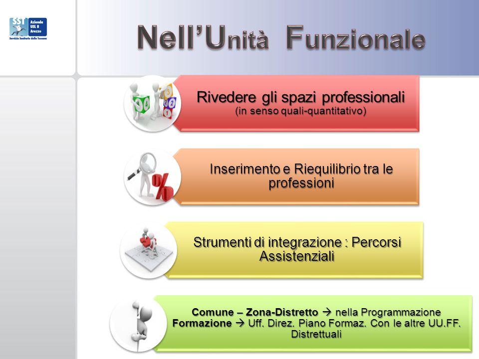 Rivedere gli spazi professionali (in senso quali-quantitativo) Inserimento e Riequilibrio tra le professioni Strumenti di integrazione : Percorsi Assi