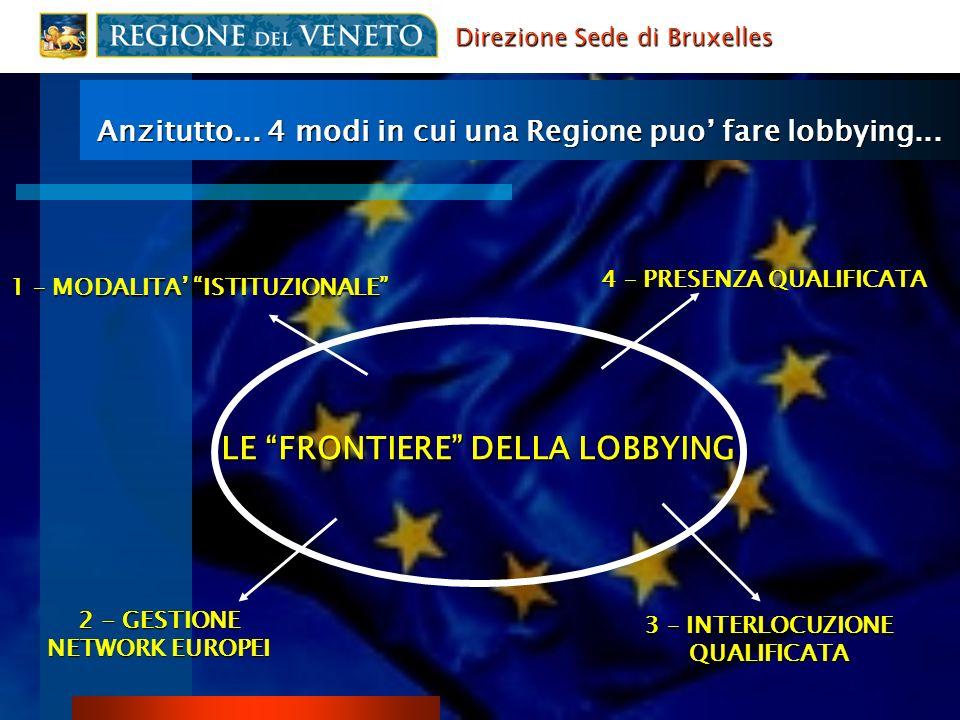 4 – PRESENZA QUALIFICATA 3 – INTERLOCUZIONE QUALIFICATA 2 - GESTIONE NETWORK EUROPEI LE FRONTIERE DELLA LOBBYING 1 – MODALITA ISTITUZIONALE Anzitutto...