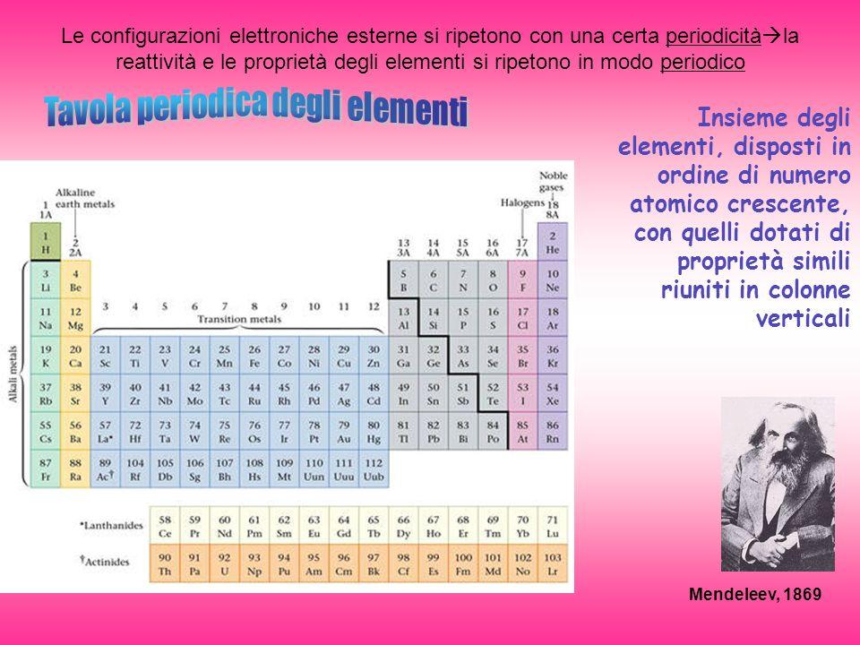 Le configurazioni elettroniche esterne si ripetono con una certa periodicità la reattività e le proprietà degli elementi si ripetono in modo periodico Mendeleev, 1869 Insieme degli elementi, disposti in ordine di numero atomico crescente, con quelli dotati di proprietà simili riuniti in colonne verticali