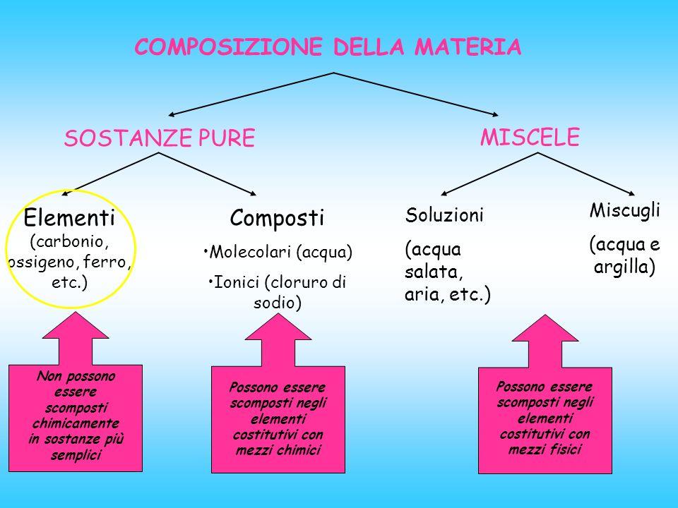 COMPOSIZIONE DELLA MATERIA SOSTANZE PURE MISCELE Elementi (carbonio, ossigeno, ferro, etc.) Composti Molecolari (acqua) Ionici (cloruro di sodio) Soluzioni (acqua salata, aria, etc.) Miscugli (acqua e argilla) Non possono essere scomposti chimicamente in sostanze più semplici Possono essere scomposti negli elementi costitutivi con mezzi chimici Possono essere scomposti negli elementi costitutivi con mezzi fisici