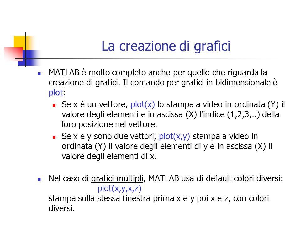 La creazione di grafici plot MATLAB è molto completo anche per quello che riguarda la creazione di grafici. Il comando per grafici in bidimensionale è