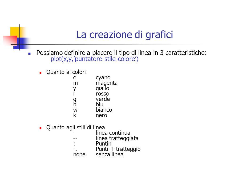 La creazione di grafici Possiamo definire a piacere il tipo di linea in 3 caratteristiche: plot(x,y,puntatore-stile-colore) Quanto ai colori ccyano mm