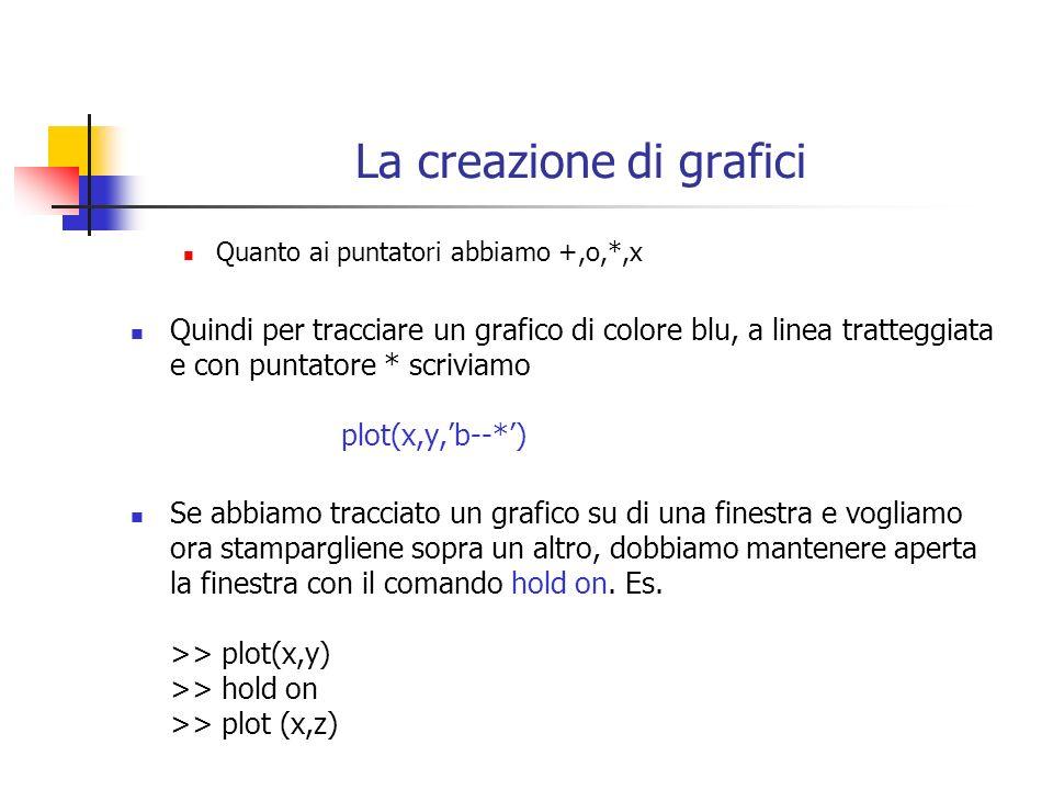La creazione di grafici Quanto ai puntatori abbiamo +,o,*,x Quindi per tracciare un grafico di colore blu, a linea tratteggiata e con puntatore * scri