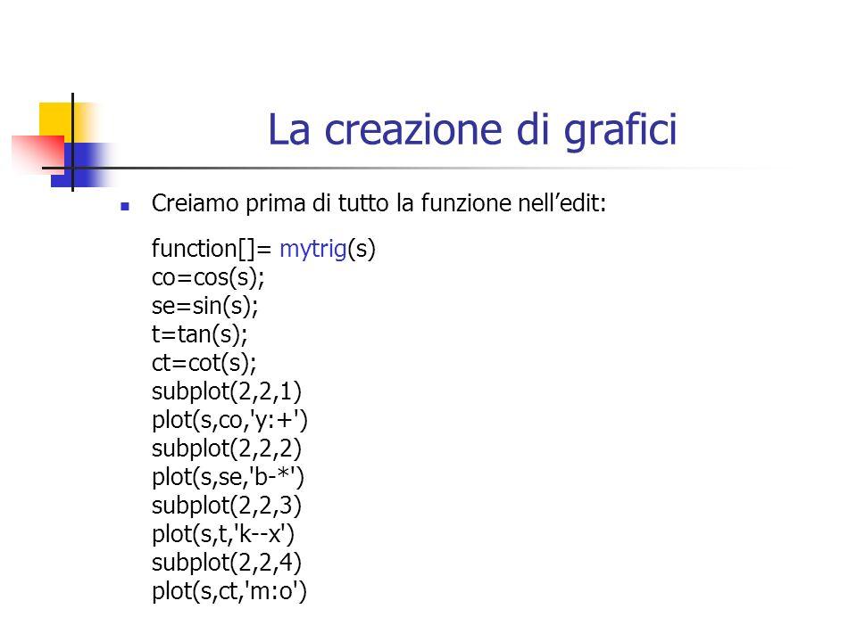 La creazione di grafici Creiamo prima di tutto la funzione nelledit: function[]= mytrig(s) co=cos(s); se=sin(s); t=tan(s); ct=cot(s); subplot(2,2,1) p