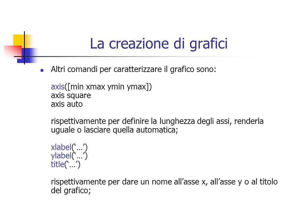 La creazione di grafici Altri comandi per caratterizzare il grafico sono: axis([min xmax ymin ymax]) axis square axis auto rispettivamente per definir
