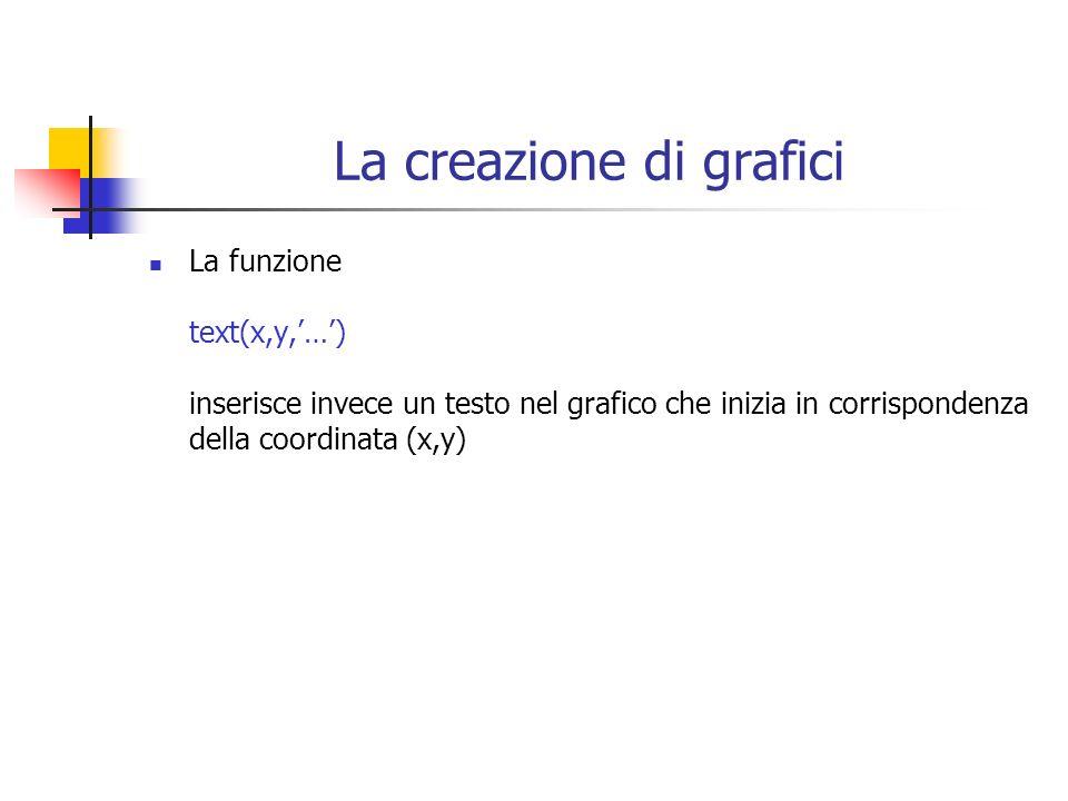 La creazione di grafici La funzione text(x,y,…) inserisce invece un testo nel grafico che inizia in corrispondenza della coordinata (x,y)