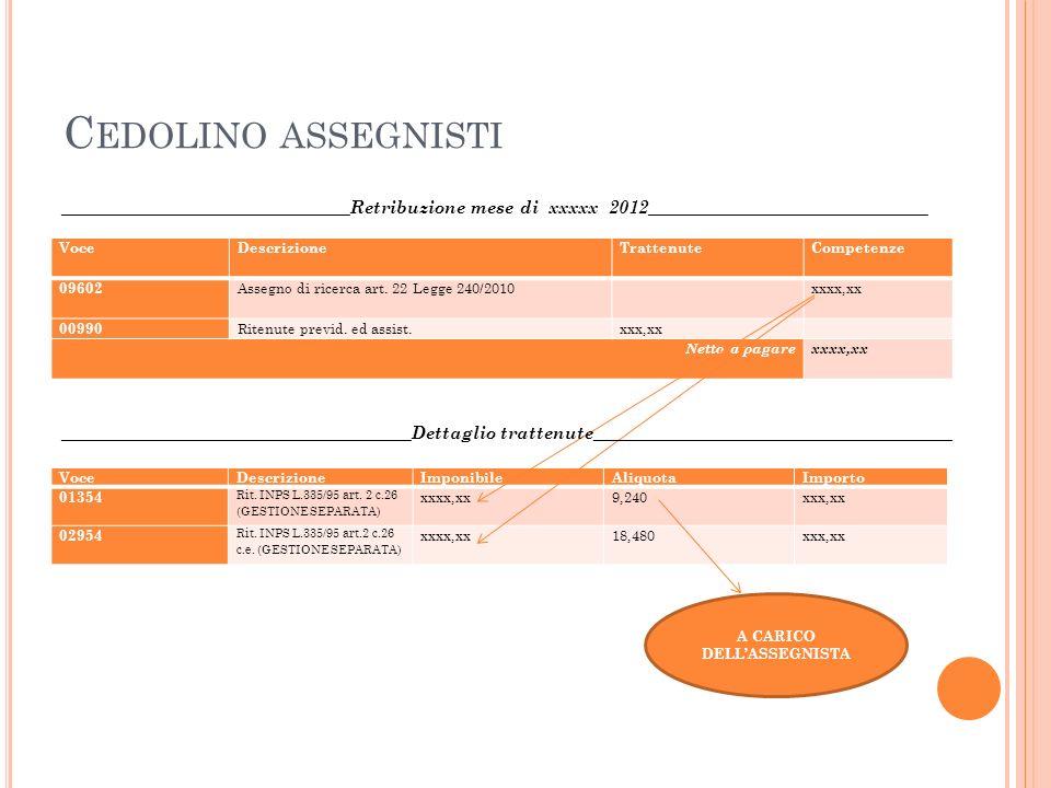 A CARICO DELLASSEGNISTA C EDOLINO ASSEGNISTI VoceDescrizioneTrattenute Competenze 09602 Assegno di ricerca art. 22 Legge 240/2010 xxxx,xx 00990 Ritenu