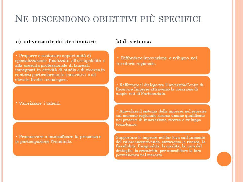N E DISCENDONO OBIETTIVI PIÙ SPECIFICI Proporre e sostenere opportunità di specializzazione finalizzate alloccupabilità e alla crescita professionale
