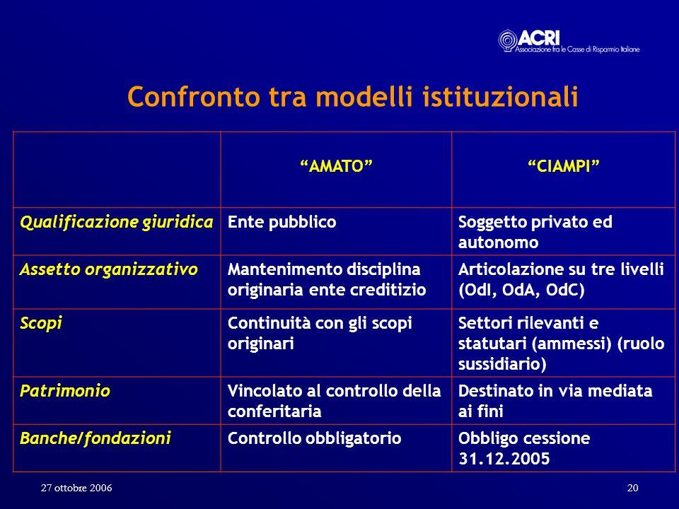 27 ottobre 200620 Confronto tra modelli istituzionali AMATOCIAMPI Qualificazione giuridicaEnte pubblicoSoggetto privato ed autonomo Assetto organizzat
