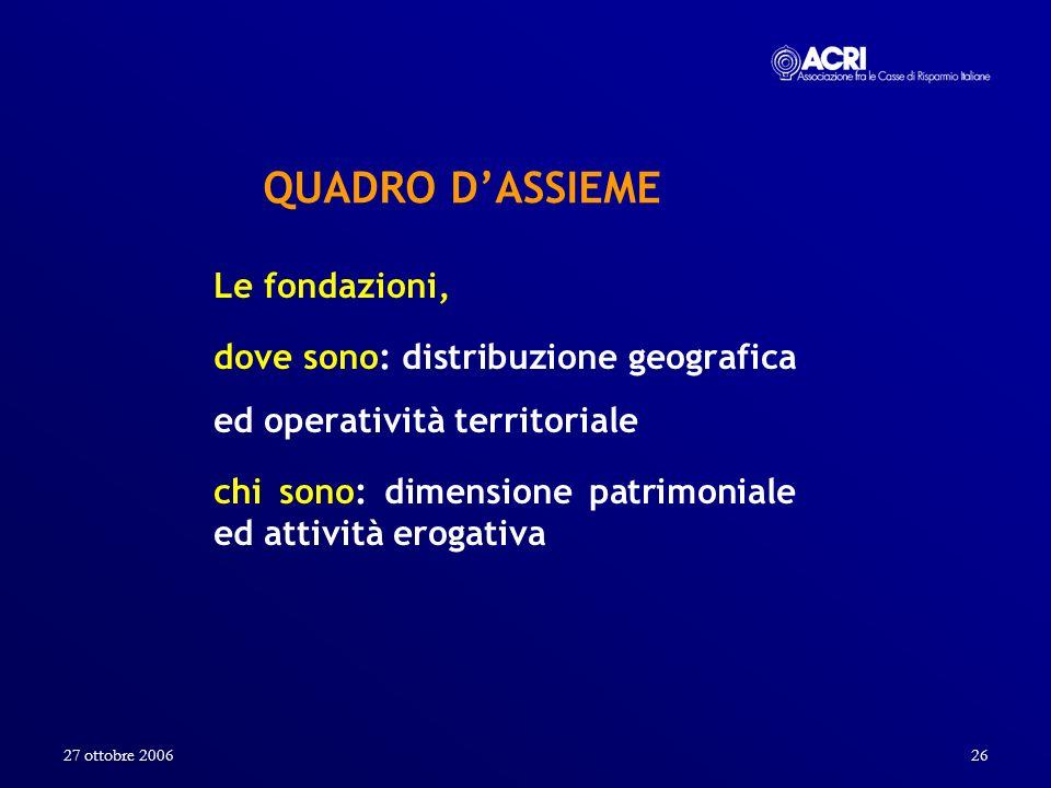 27 ottobre 200626 QUADRO DASSIEME Le fondazioni, dove sono: distribuzione geografica ed operatività territoriale chi sono: dimensione patrimoniale ed