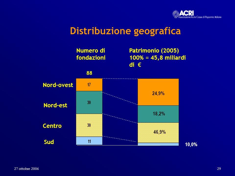 27 ottobre 200629 Numero di fondazioni 88 Patrimonio (2005) 100% = 45,8 miliardi di Nord-ovest Centro Sud 24,9% 46,9% 10,0% Distribuzione geografica N