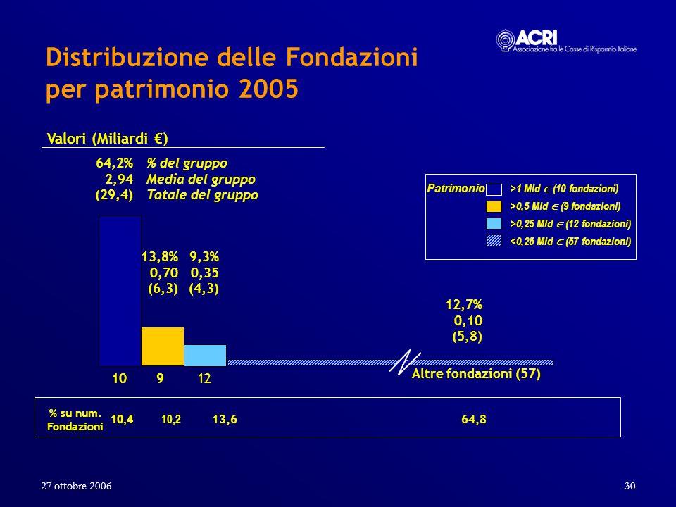27 ottobre 200630 Distribuzione delle Fondazioni per patrimonio 2005 Valori (Miliardi ) 64,2% 2,94 (29,4) 13,8% 0,70 (6,3) 9,3% 0,35 (4,3) 12,7% 0,10