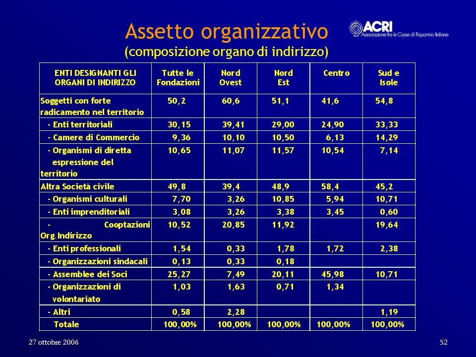 27 ottobre 200652 Assetto organizzativo (composizione organo di indirizzo)