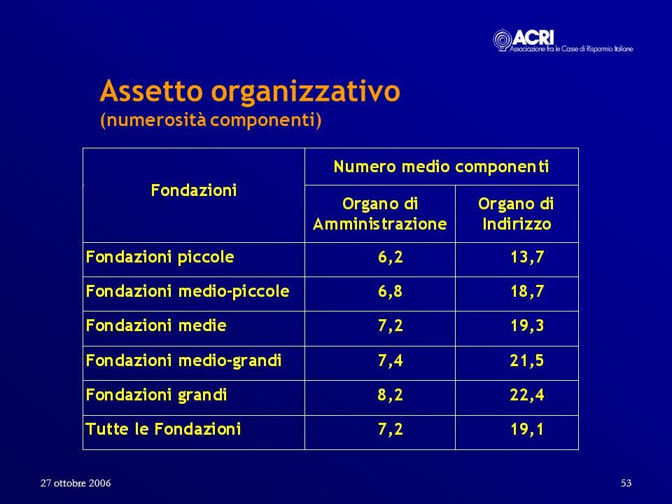 27 ottobre 200653 Assetto organizzativo (numerosità componenti)