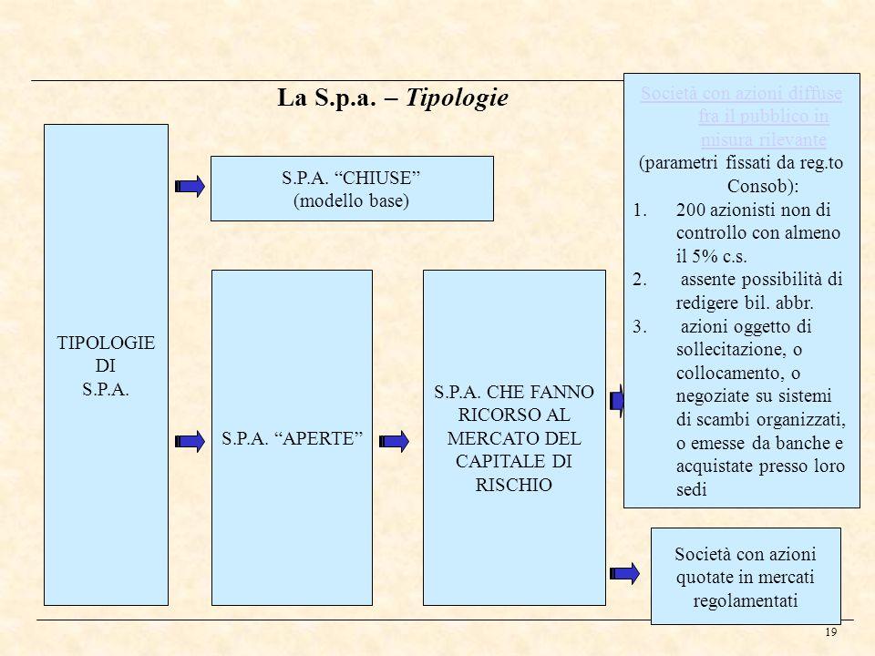 19 La S.p.a. – Tipologie TIPOLOGIE DI S.P.A. S.P.A. APERTE S.P.A. CHIUSE (modello base) S.P.A. CHE FANNO RICORSO AL MERCATO DEL CAPITALE DI RISCHIO So