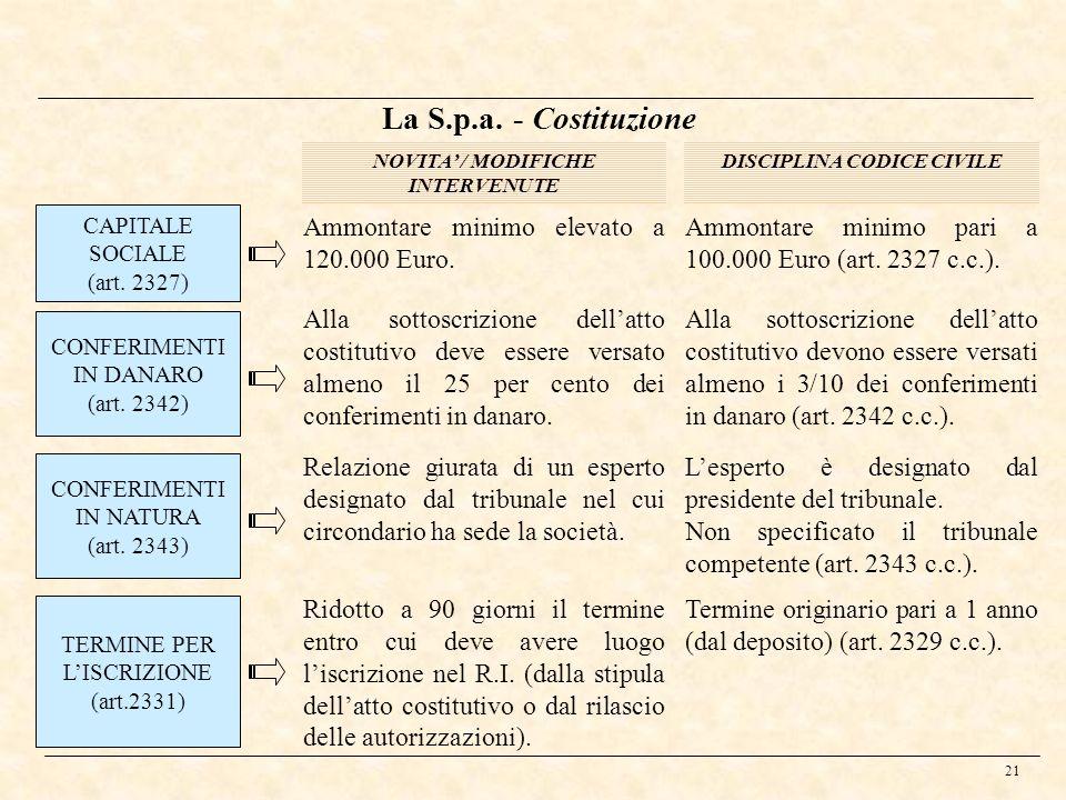 21 La S.p.a. - Costituzione CAPITALE SOCIALE (art. 2327) NOVITA / MODIFICHE INTERVENUTE DISCIPLINA CODICE CIVILE Ammontare minimo elevato a 120.000 Eu