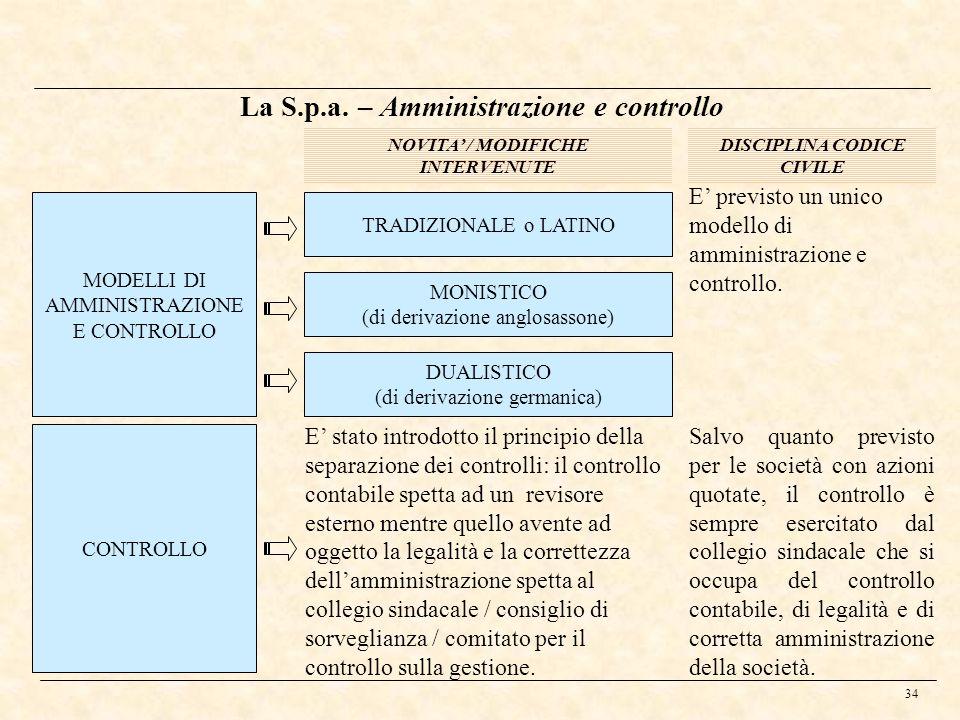34 La S.p.a. – Amministrazione e controllo NOVITA / MODIFICHE INTERVENUTE DISCIPLINA CODICE CIVILE CONTROLLO E stato introdotto il principio della sep