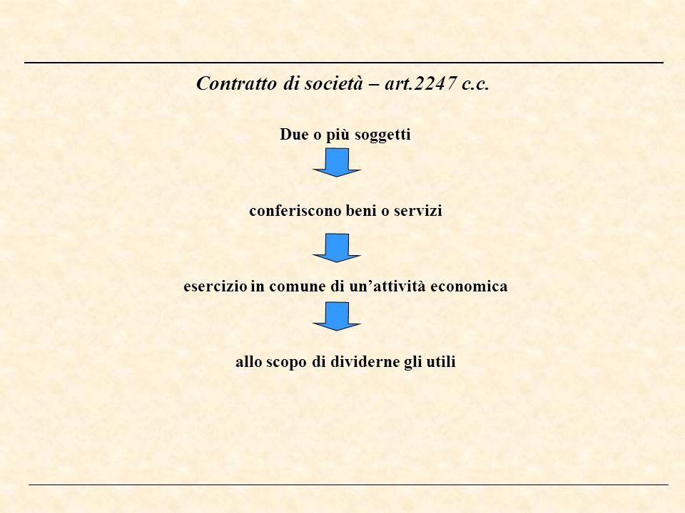 Contratto di società – art.2247 c.c. Due o più soggetti conferiscono beni o servizi esercizio in comune di unattività economica allo scopo di dividern