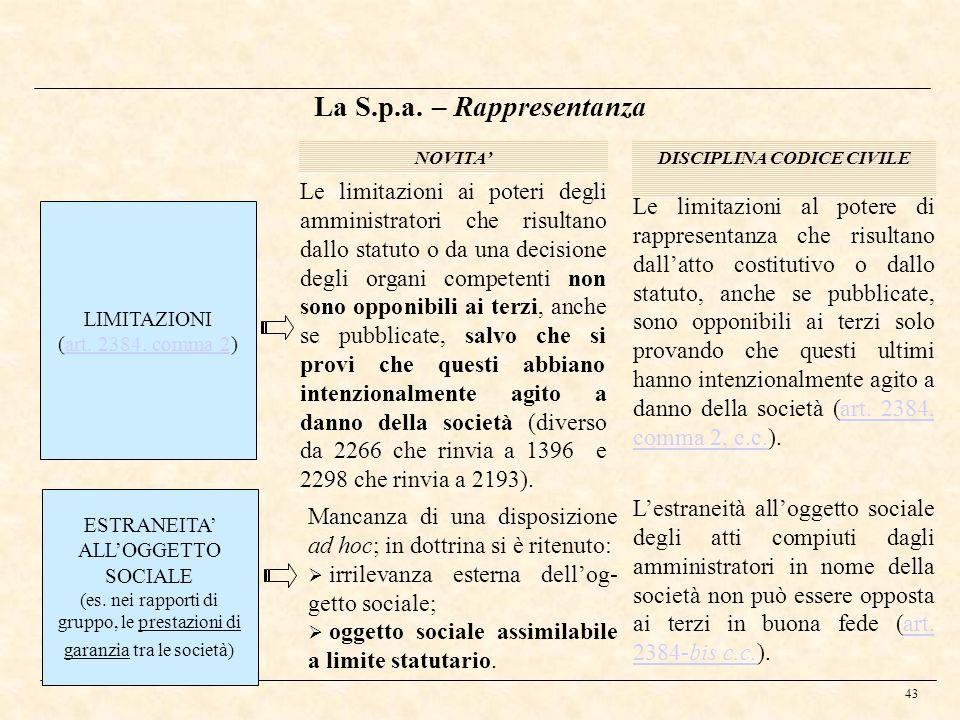43 La S.p.a. – Rappresentanza NOVITADISCIPLINA CODICE CIVILE ESTRANEITA ALLOGGETTO SOCIALE (es. nei rapporti di gruppo, le prestazioni di garanzia tra
