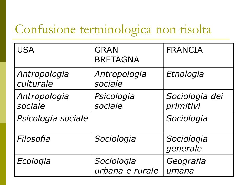 Confusione terminologica non risolta USAGRAN BRETAGNA FRANCIA Antropologia culturale Antropologia sociale Etnologia Antropologia sociale Psicologia so