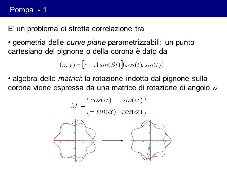 E un problema di stretta correlazione tra geometria delle curve piane parametrizzabili: un punto cartesiano del pignone o della corona è dato da algeb