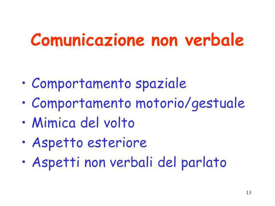 13 Comunicazione non verbale Comportamento spaziale Comportamento motorio/gestuale Mimica del volto Aspetto esteriore Aspetti non verbali del parlato
