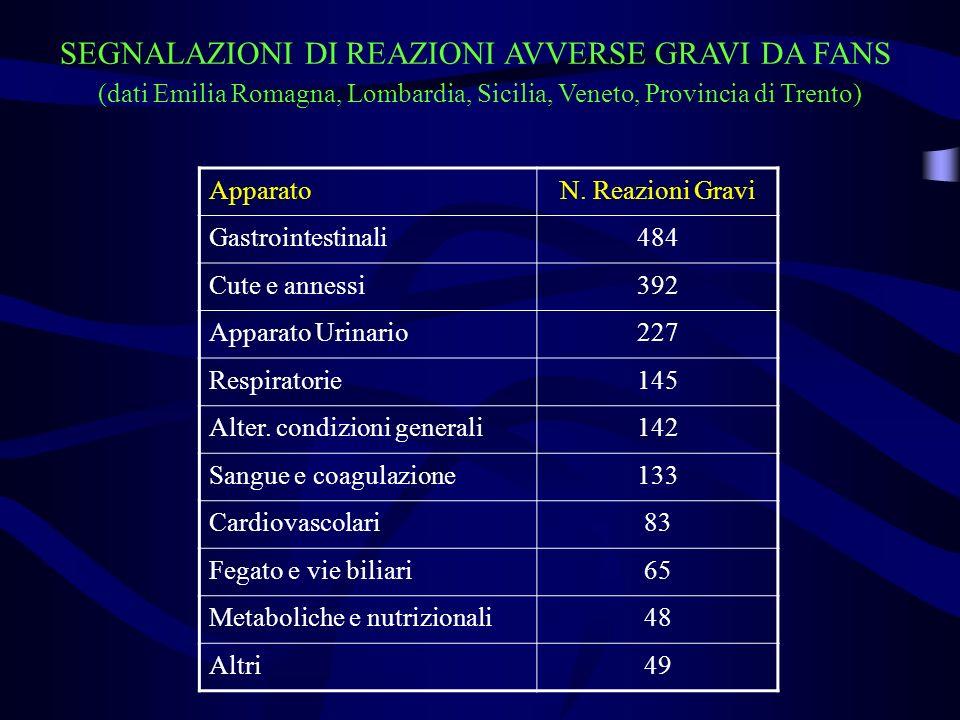 SEGNALAZIONI DI REAZIONI AVVERSE GRAVI DA FANS (dati Emilia Romagna, Lombardia, Sicilia, Veneto, Provincia di Trento) ApparatoN.