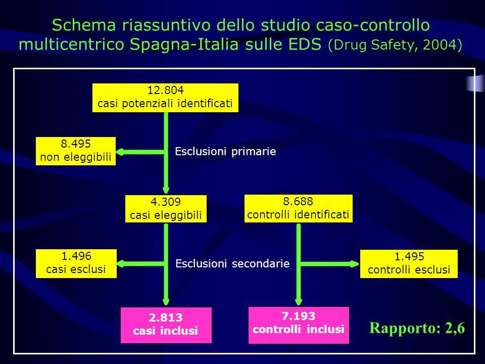 Schema riassuntivo dello studio caso-controllo multicentrico Spagna-Italia sulle EDS (Drug Safety, 2004) 12.804 casi potenziali identificati 8.495 non eleggibili 4.309 casi eleggibili 2.813 casi inclusi 1.495 controlli esclusi 7.193 controlli inclusi 8.688 controlli identificati Esclusioni primarie 1.496 casi esclusi Esclusioni secondarie Rapporto: 2,6