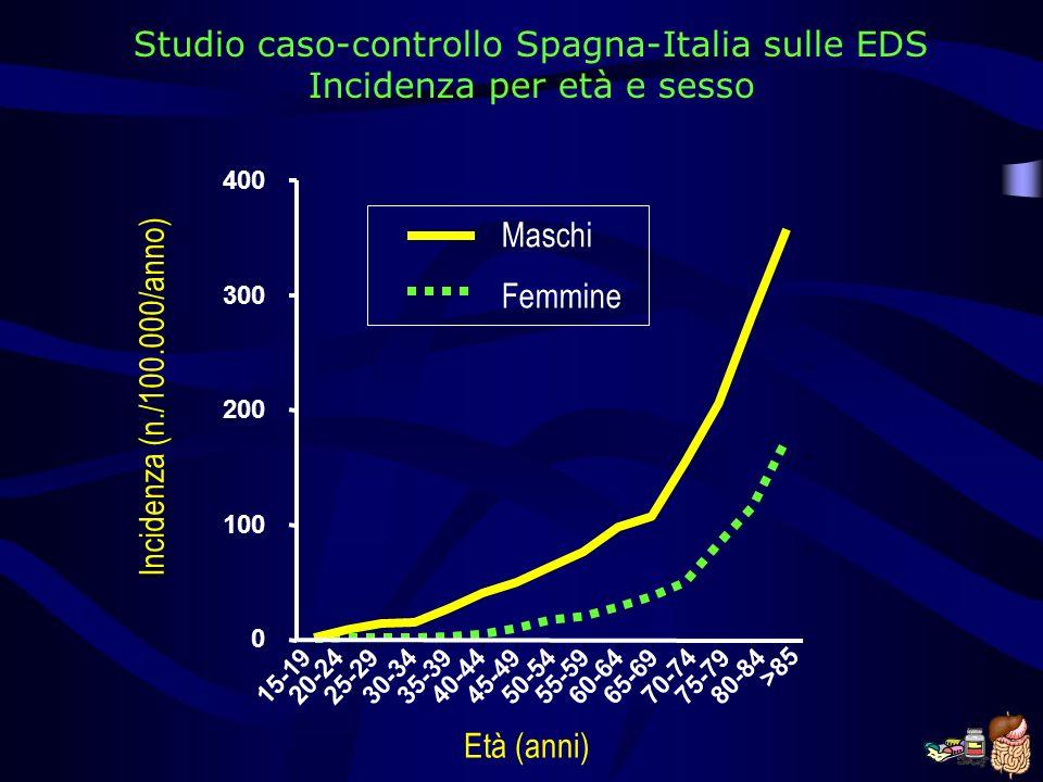 Studio caso-controllo Spagna-Italia sulle EDS Incidenza per età e sesso 15-1920-24 25-29 30-34 35-39 40-44 45-4950-54 55-59 60-64 65-69 70-74 75-79 80-84 >85 0 100 200 300 400 Incidenza (n./100.000/anno) Maschi Femmine Età (anni)