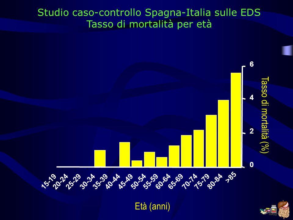Studio caso-controllo Spagna-Italia sulle EDS Tasso di mortalità per età 15-1920-2425-29 30-34 35-39 40-4445-49 50-5455-5960-6465-6970-7475-79 80-84 >85 0 2 4 6 Tasso di mortalità (%) Età (anni)