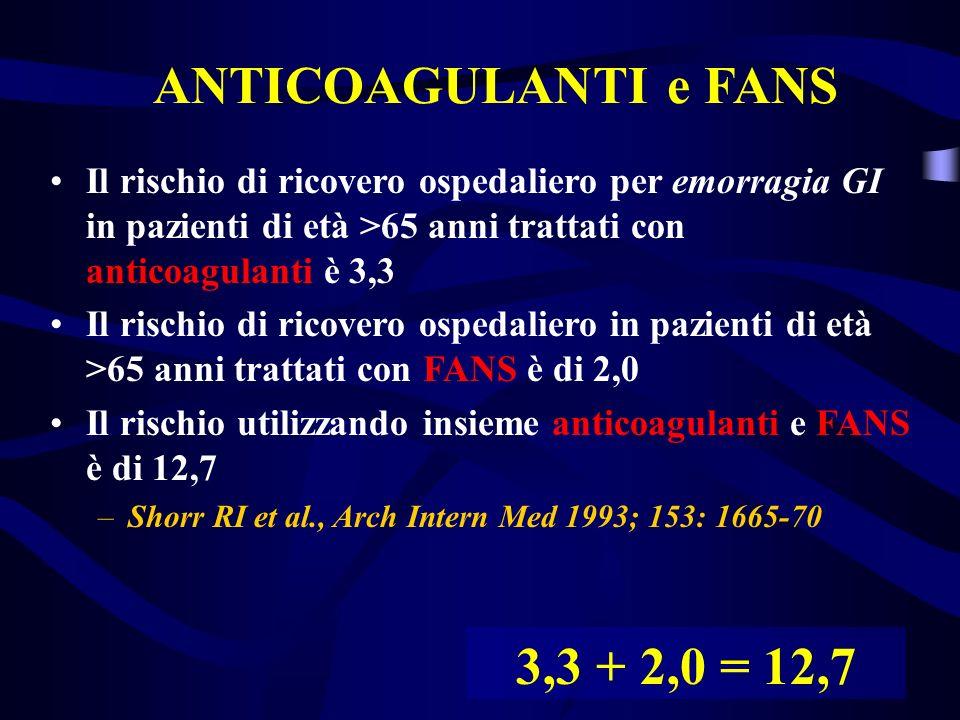 ANTICOAGULANTI e FANS Il rischio di ricovero ospedaliero per emorragia GI in pazienti di età >65 anni trattati con anticoagulanti è 3,3 Il rischio di ricovero ospedaliero in pazienti di età >65 anni trattati con FANS è di 2,0 Il rischio utilizzando insieme anticoagulanti e FANS è di 12,7 –Shorr RI et al., Arch Intern Med 1993; 153: 1665-70 3,3 + 2,0 = 12,7