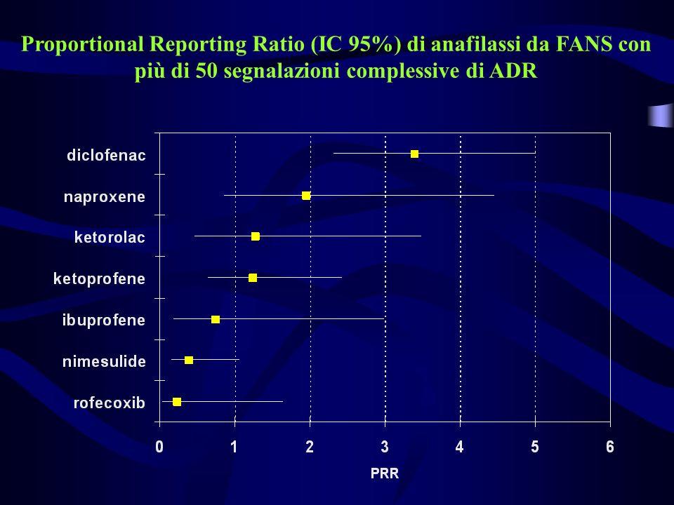 Proportional Reporting Ratio (IC 95%) di anafilassi da FANS con più di 50 segnalazioni complessive di ADR