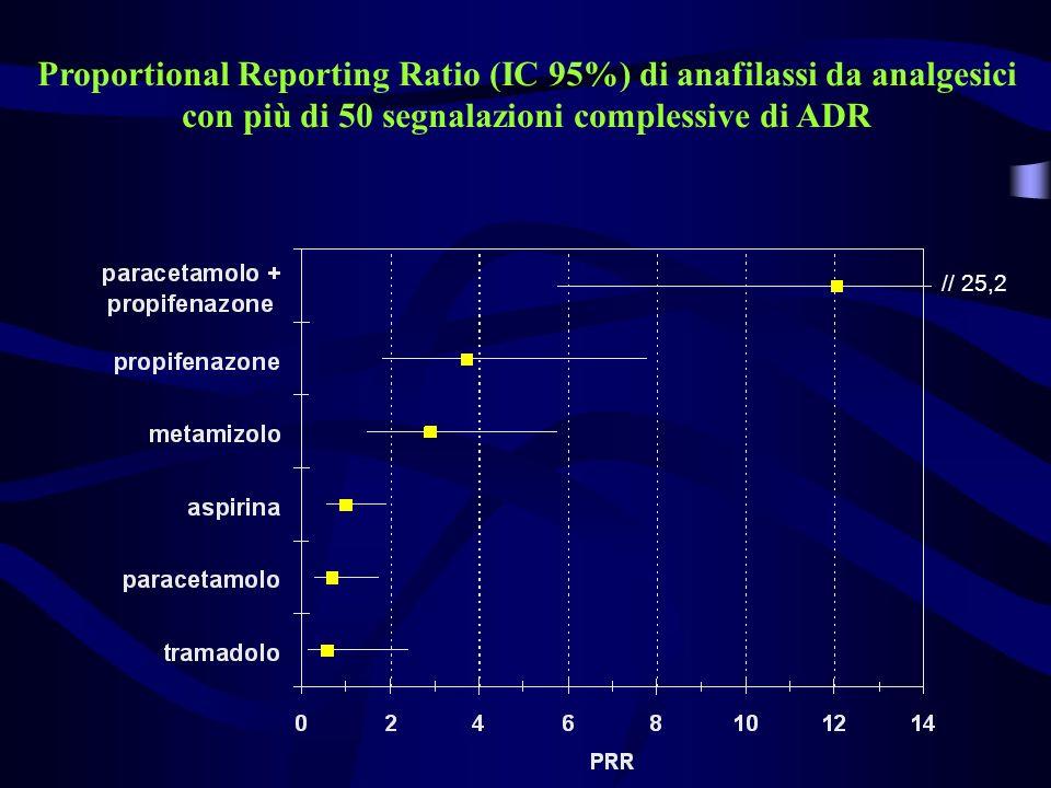 // 25,2 Proportional Reporting Ratio (IC 95%) di anafilassi da analgesici con più di 50 segnalazioni complessive di ADR