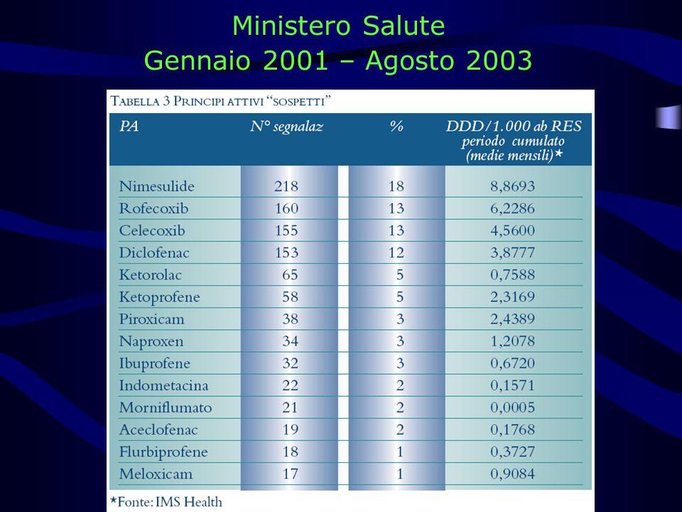 Ministero Salute Gennaio 2001 – Agosto 2003