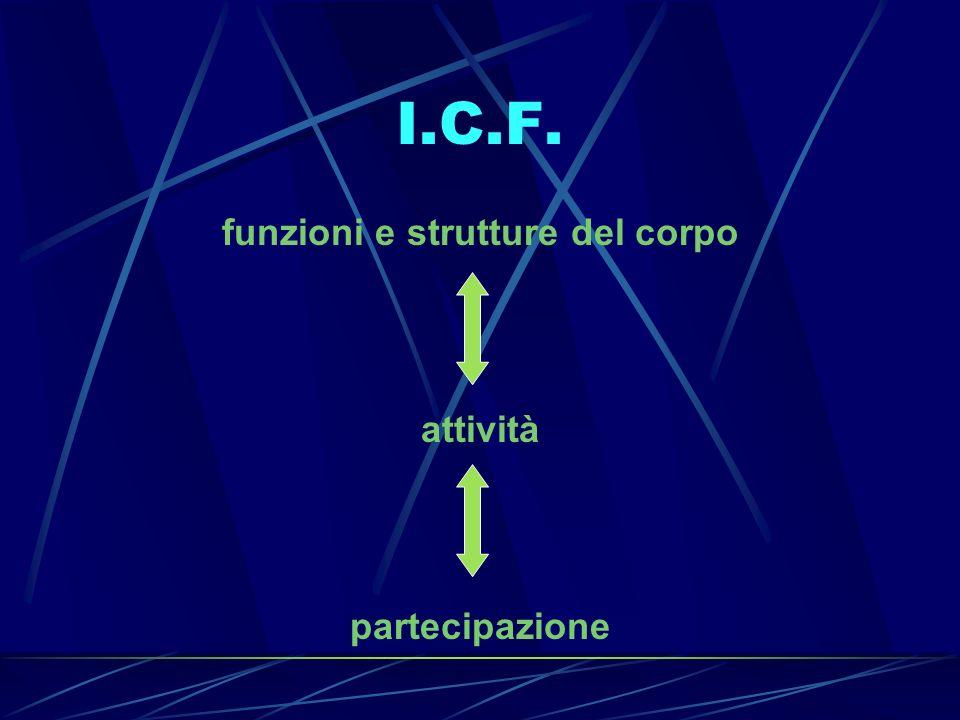 I.C.F. funzioni e strutture del corpo attività partecipazione