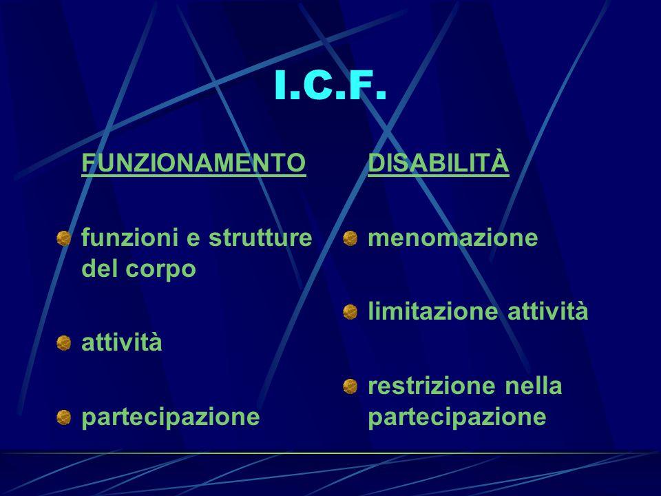 I.C.F. FUNZIONAMENTO funzioni e strutture del corpo attività partecipazione DISABILITÀ menomazione limitazione attività restrizione nella partecipazio