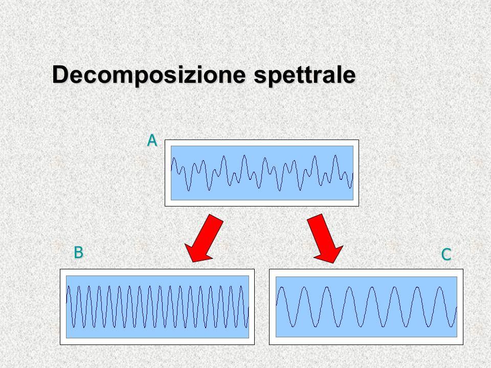 A B C Decomposizione spettrale
